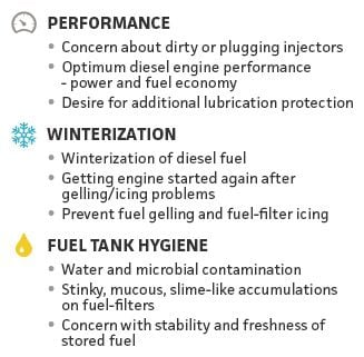 Performance, Winterization, and Fuel Tank Hygiene features